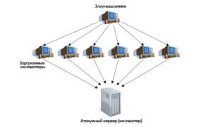 Простая схема процесса получения доступа к объекту