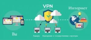 VPN «стоит» между пользователем и интернетом.