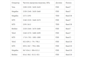 Таблица российский операторов по бэндам