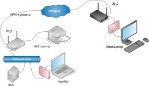 Настройки ВПН требуют подключения к серверу.