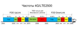 Виды и частоты 4G