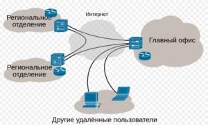 Сеть Network