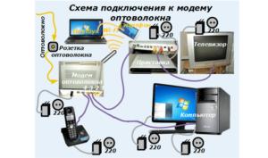 Схема подключения к модему