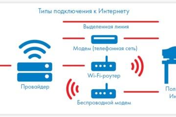 Типы подключения конечного пользователя к сети