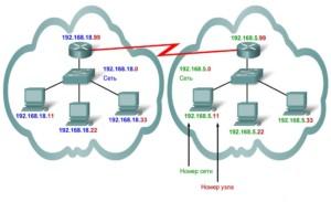 Взаимосвязь устройств и их адресов