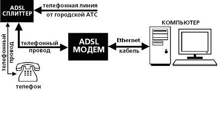 DSL-подключение через телефонную линию