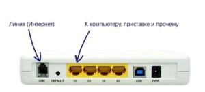 Благодаря роутеру к сети могут подключаться телефоны и планшеты