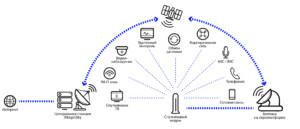 Технология VSAT