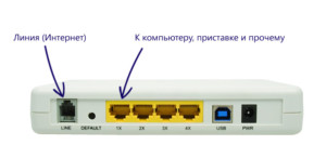 ADSL-маршрутизатор